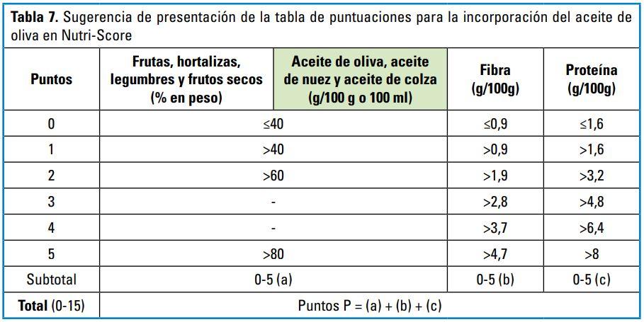 Nutriscore aceite de oliva polémica AESAN
